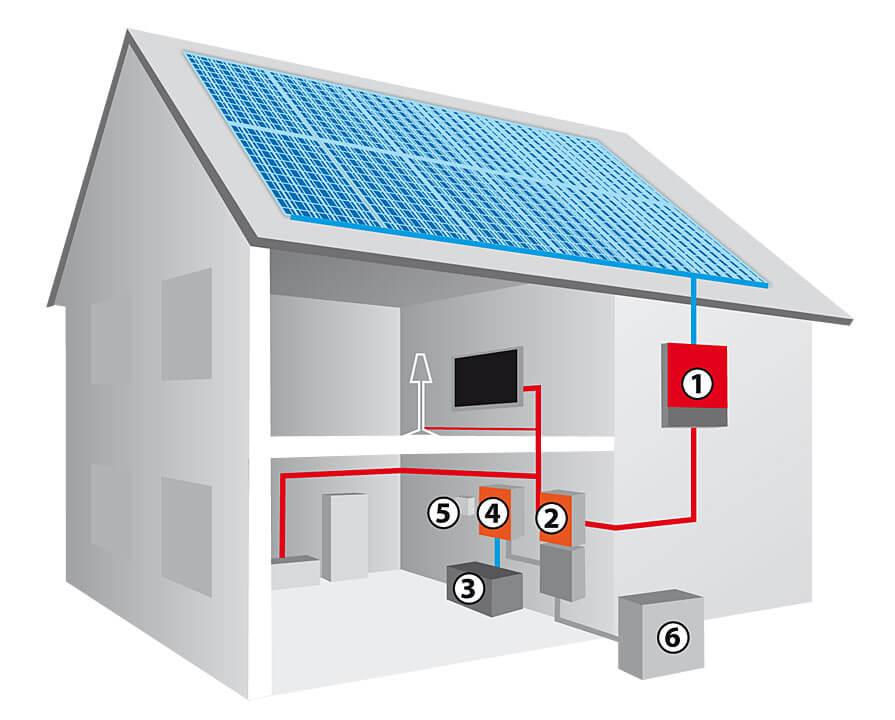 Schemat profesjonalnego systemu fotowoltaicznego 1. Falownik; 2. Automatyczny przełącznik pomiędzy źródłami zasilania; 3. Akumulatory; 4. Regulator ładowania; 5. System zdalnej obsługi; 6. Połączenie do sieci energetycznej