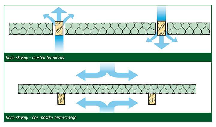 Dach skośny - bez mostka termicznego