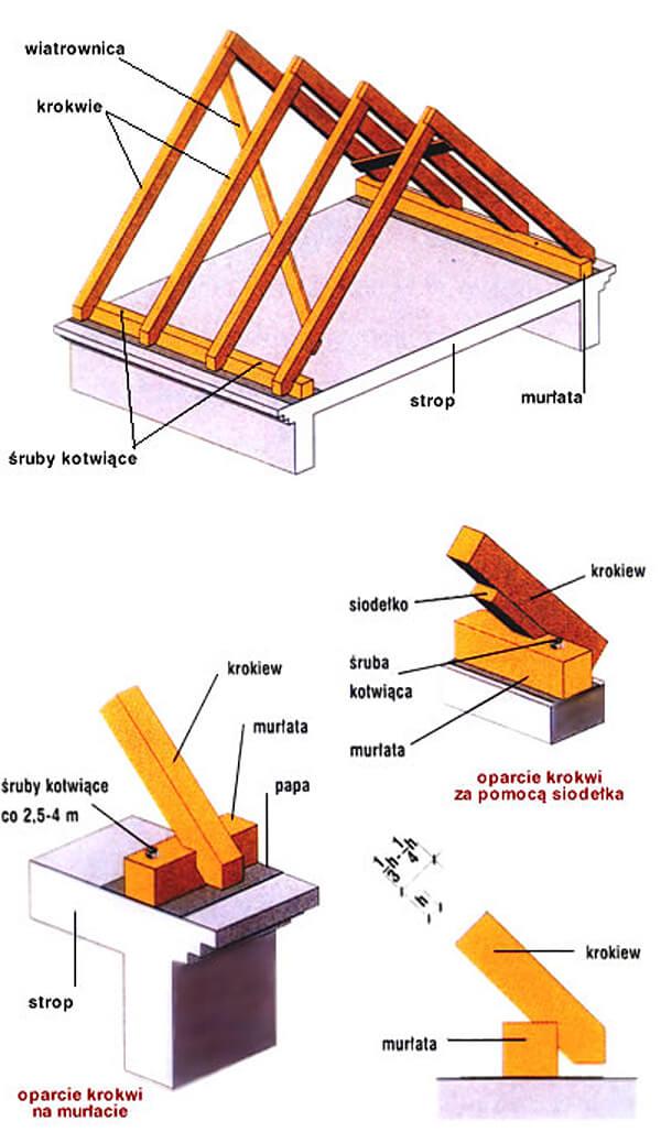 Dach o konstrukcji krokwiowej