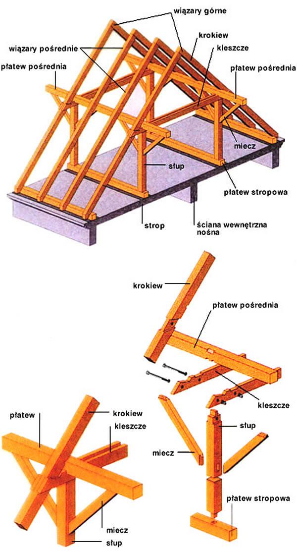 Dach o konstrukcji płatwiowo - kleszczowej
