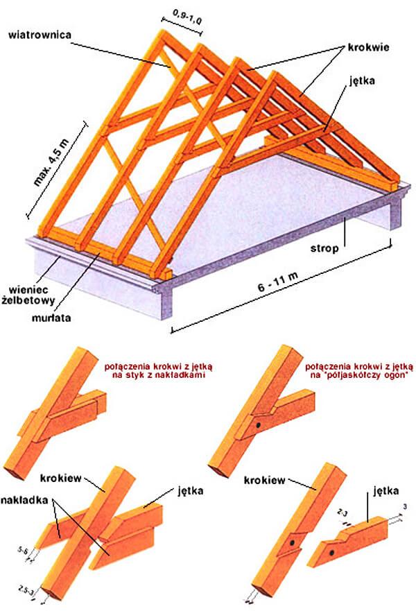 Dach o konstrukcji jętkowej