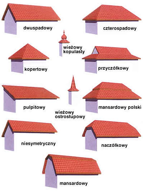 Przykładowe niestandardowe typy dachów