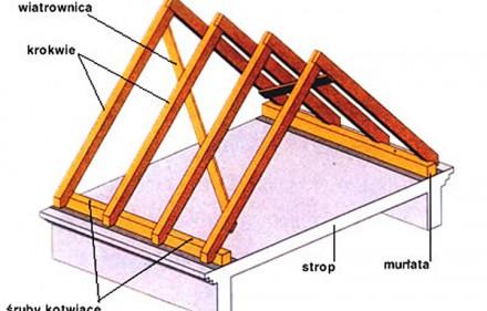 Konstrukcje dachowe
