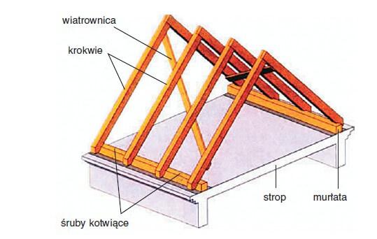 Rewelacyjny Więźba dachowa - rodzaje - Dekarz i Cieśla FW15
