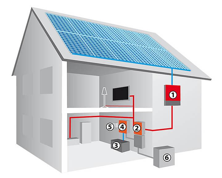 Schemat profesjonalnego systemu fotowoltaicznego1. Falownik;2. Automatyczny przełącznik pomiędzy źródłami zasilania;3. Akumulatory;4. Regulator ładowania;5. System zdalnej obsługi;6. Połączenie do sieci energetycznej
