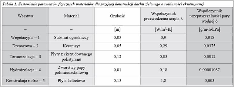 Zagadnienia konstrukcyjno-materiałowe oraz cieplno-wilgotnościowe dachów zielonych
