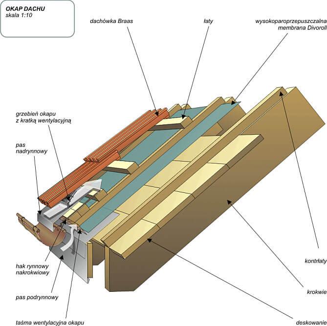 Membrana wstępnego krycia – szczelny dach na 100%
