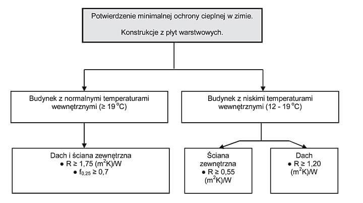 Rys. 1. Warunki dla minimalnej ochrony cieplnej w zimie zgodnie z DIN 4108-2.