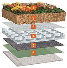 Rozwiązania systemowe Bauder - na dachy pełne zieleni