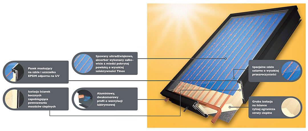 Zima - sprawdzian dla kolektorów słonecznych