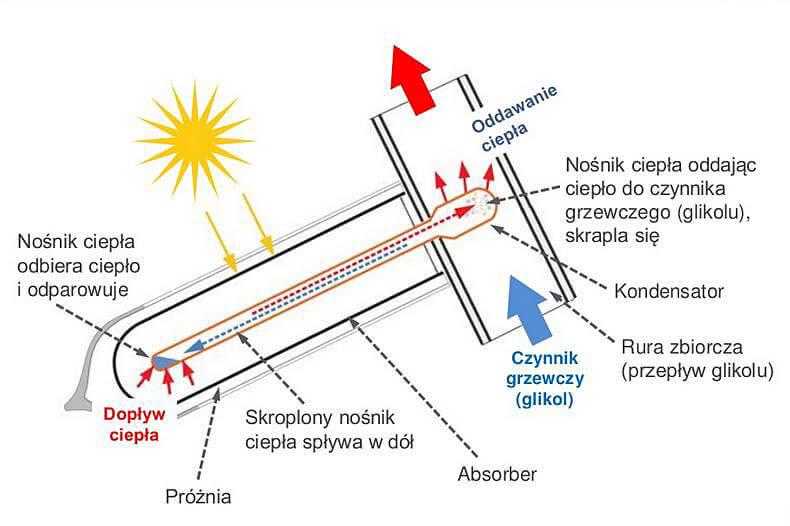 Zasada działania kolektora typu heat pipe