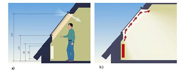 a) Prawidłowa wysokość montażu okna dachowego - od niej zależy właściwe użytkowanie okna dachowego  b) Prawidłowe wykonanie szpalety wewnętrznej w oknie dachowym Fot.: Fakro