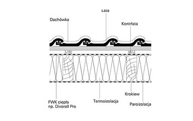 Prawidłowe ocieplenie dachu