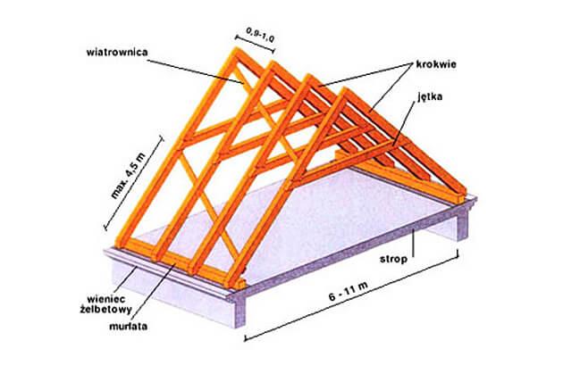Więźba dachowa skrojona na miarę
