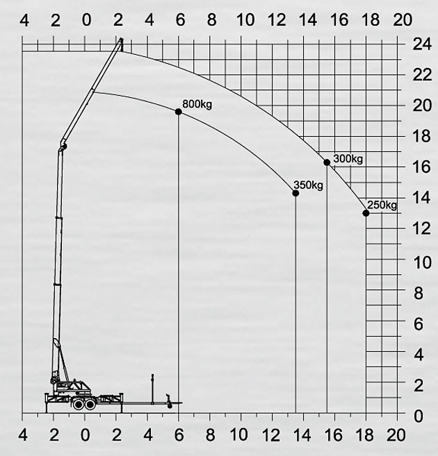 Dźwig Klaas K17/24TSR – LIGT w firmie Dachy Glej