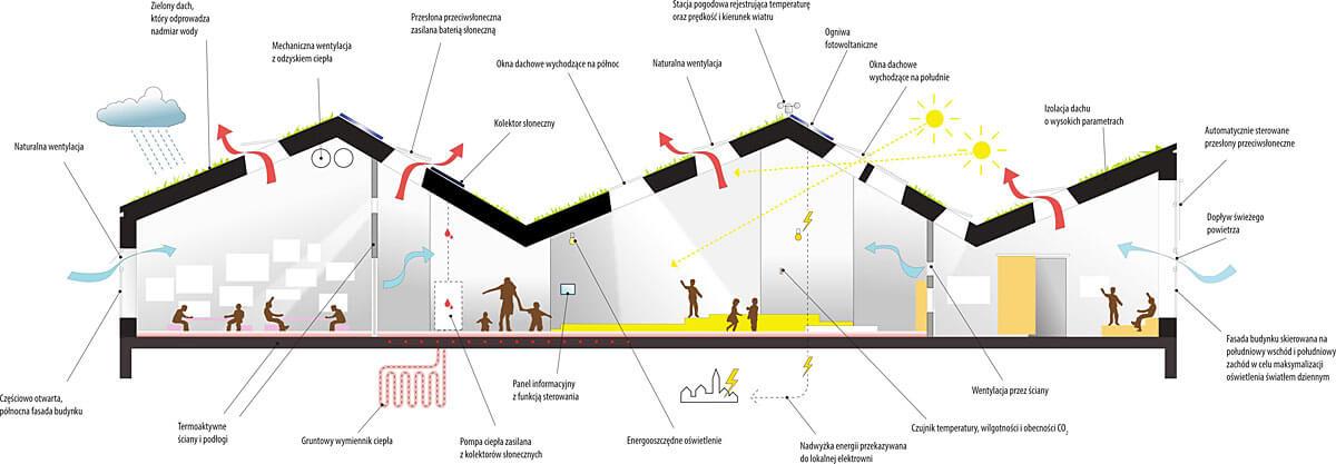 Przedszkole i szkoła przyszłości – koncepcja Domu Aktywnego