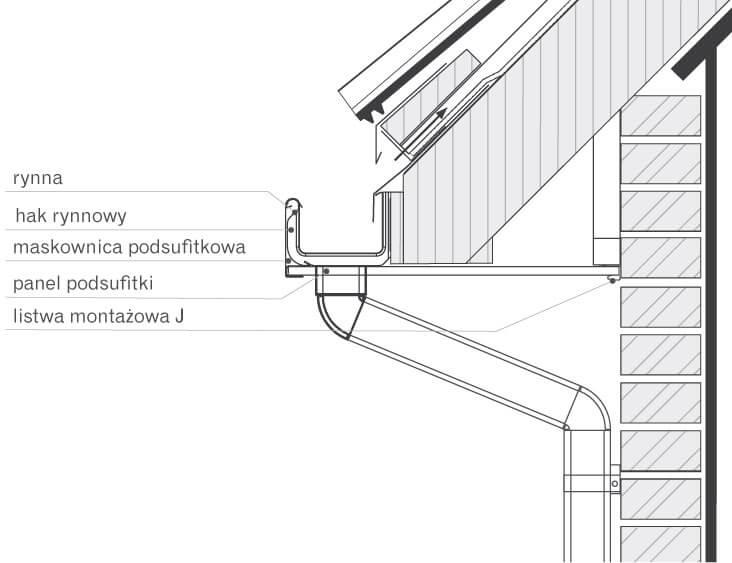 Rys. 1. Przekrój montażu systemu rynnowego.