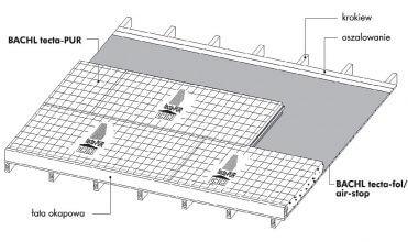 Schemat układania izolacji nakrokwiowej BACHL tecta PUR.