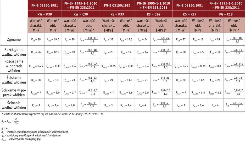 analiza-porownawcza-przyporzadkowania-klas-wytrzymalosciowych-drewna_1