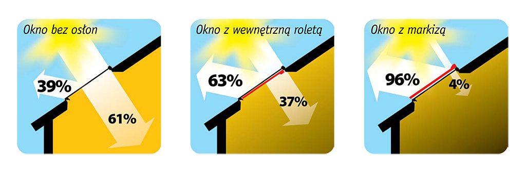 nowa-generacja-markiz-do-okien-dachowych-amz-solar-i-amz-z-wave_1