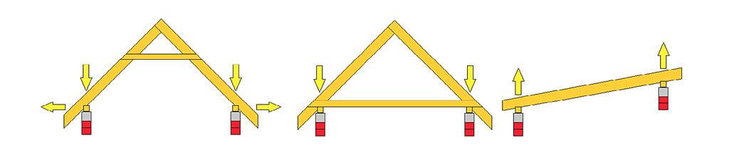 Rys. 1 Różne typy więźb dachowych i możliwe kombinacje obciążeń w połączeniu z murłatą.