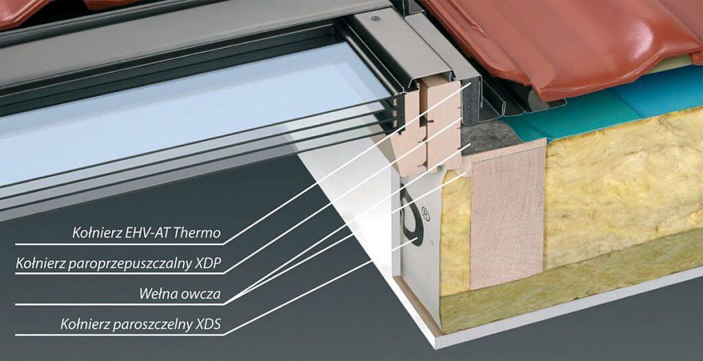 Okna dachowe - energooszczędność w pakiecie