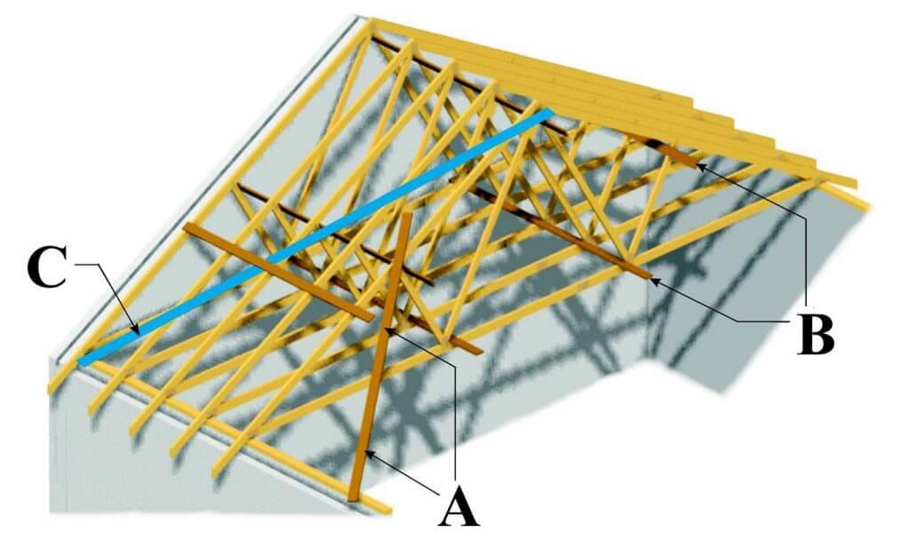 Rys. 1. Schemat stężenia dachu wiązarowego: A – stężenie montażowe, B – podłużnice (stężenie podłużne), C – wiatrownice (stężenie połaciowe).