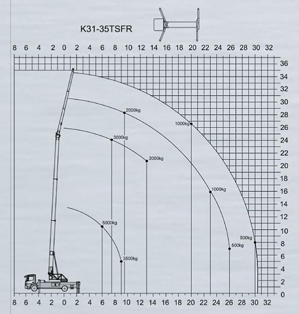 K31-35 TFR