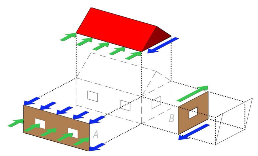 Rys. 3. Schemat usztywnienia budynku szkieletowego.