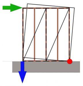 Rys. 4. Mechanizm zniszczenia przez obrócenie ściany.