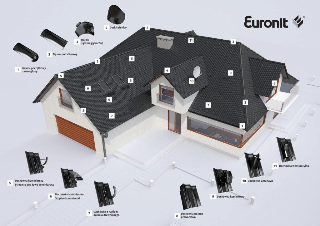 System dachowy EURONIT: pokrycia cementowe