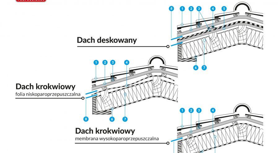 Prawidłowa wentylacja dachu skośnego - schemat