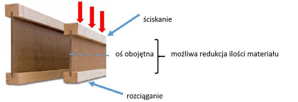 Rys. 2. Charakter naprężeń występujących w belkach dwuteowych.
