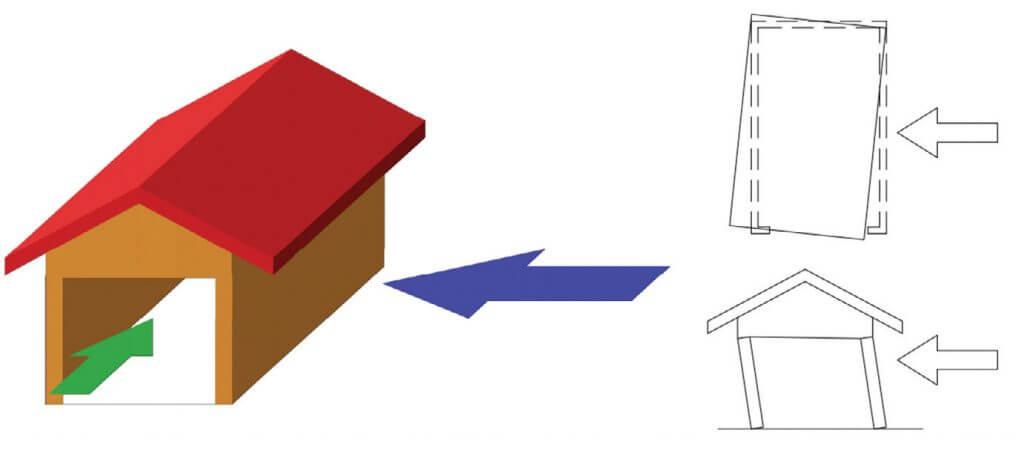 Rys. 1. Sztywność na obciążenie wiatrem konstrukcji garażu.