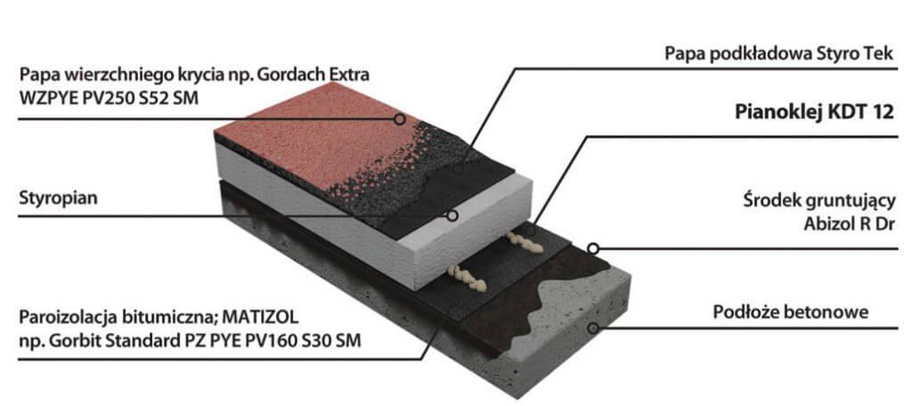 Szybki system termoizolacji dachu