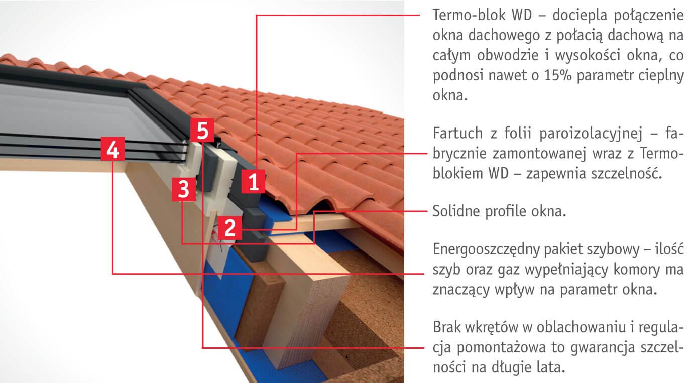 Termo-blok WD – dociepla połączenie okna dachowego z połacią dachową na całym obwodzie i wysokości okna, co podnosi nawet o 15% parametr cieplny okna. Fartuch z folii paroizolacyjnej – fabrycznie zamontowanej wraz z Termoblokiem WD – zapewnia szczelność. Solidne profile okna. Energooszczędny pakiet szybowy – ilość szyb oraz gaz wypełniający komory ma znaczący wpływ na parametr okna. Brak wkrętów w oblachowaniu i regulacja pomontażowa to gwarancja szczelności na długie lata.