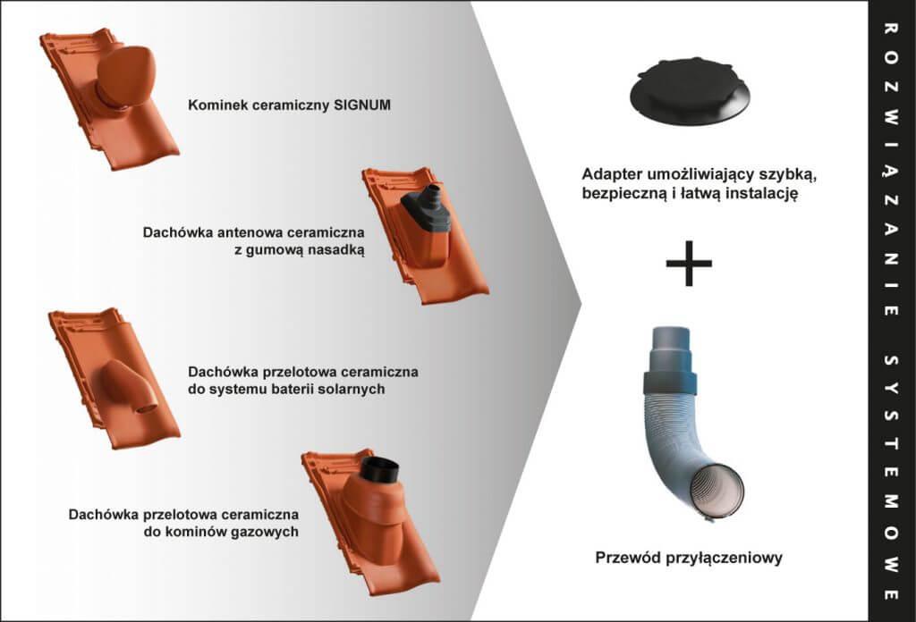 Poprawny montaż dachówek przelotowych CREATON z adapterem i przewodem przyłączeniowym