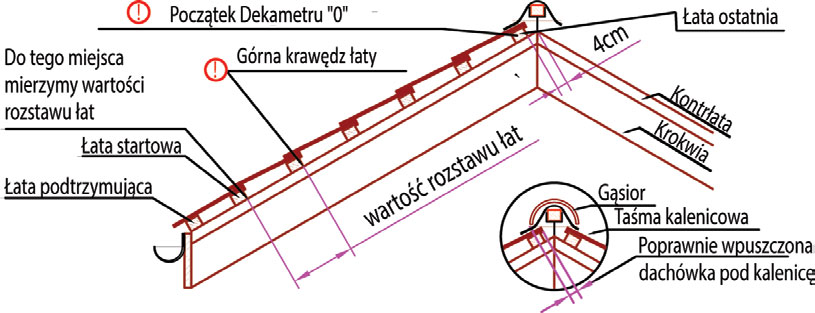 Instrukcja montażu przy kryciu dachówką