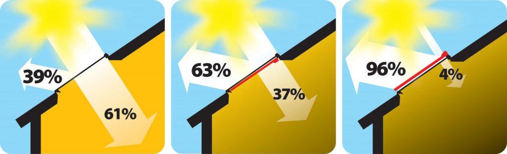 Przepuszczalność energii słonecznej przez okno dachowe. Od lewej: okno bez osłon, okno z wewnętrzną roletą, okno z markizą