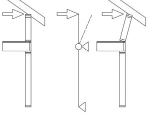 Rys. 1. Obrót ściany kolankowej w konstrukcji platformowej