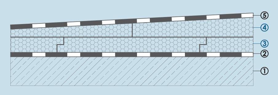 Przykładowy przekrój warstw dachu płaskiego z ociepleniem spadkowym: 5. papa termozgrzewalna, alternatywnie folia PCV lub membrana EPDM 4. styropianowe płyty spadkowe 3. styropianowe płyty bazowe 2. opcjonalnie folia paroizolacyjna 1. konstrukcja nośna stropu