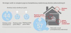 Barometr zdrowych domów 2017