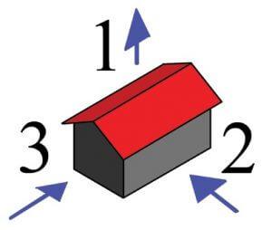 Rys. 1. Schemat obciążenia więźby. Zabezpieczenie dachu