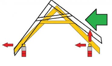 Rys. 3. Mechanizm obrócenia więźby w skutek. Zabezpieczenie dachu
