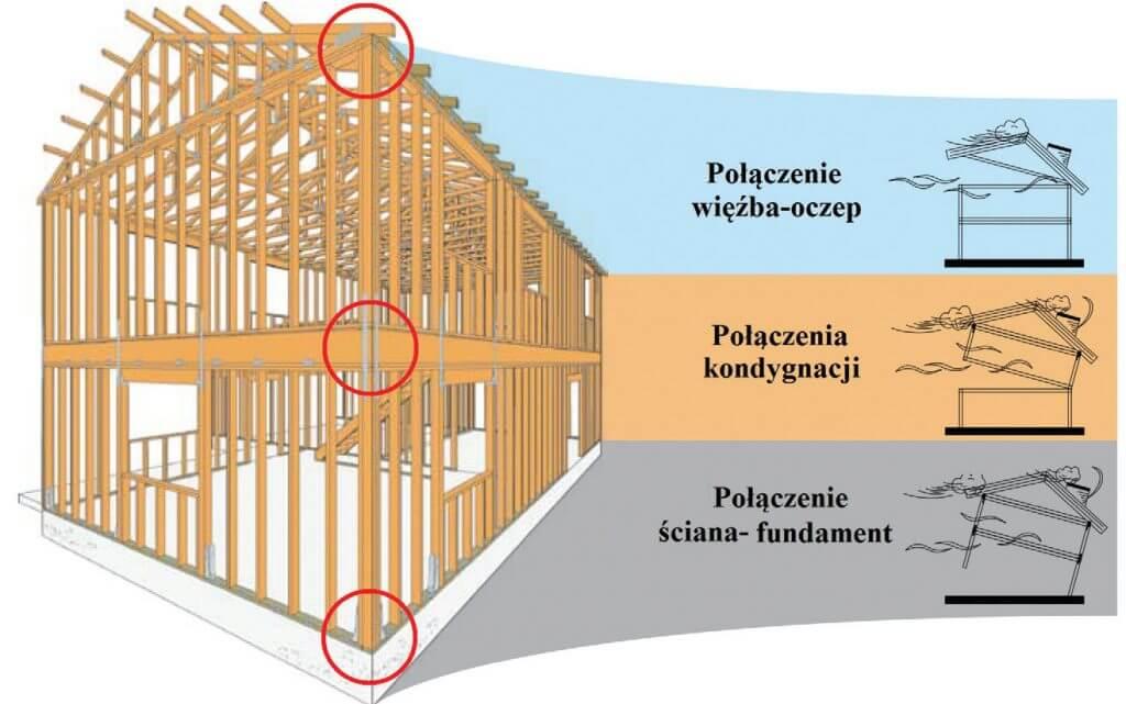 Zdj. 4. Połączenia między kondygnacjami w budynku szkieletowym. Drewniane budynki wielorodzinne.