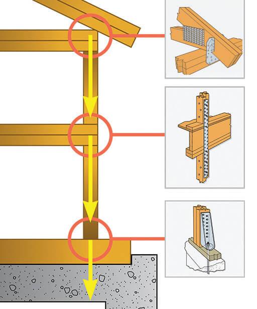 Zdj. 5. Połączenia poszczególnych kondygnacji od dachu do fundamentu. Drewniane budynki wielorodzinne.