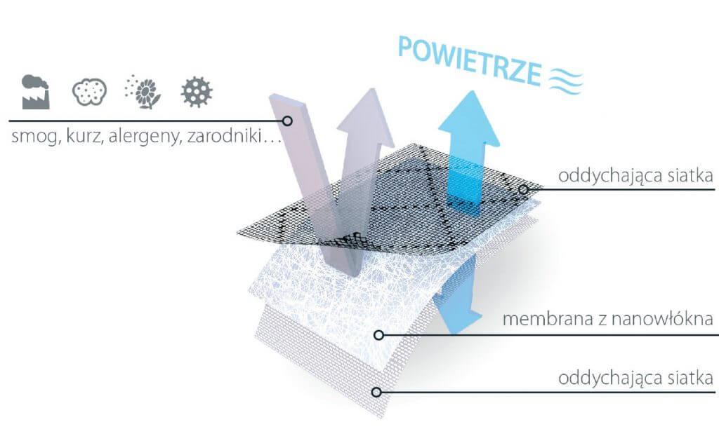 Budowa membrany filtrującej