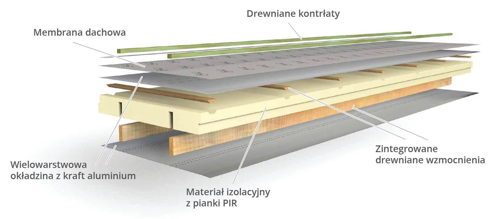 L-Ments firmy Recticel - samonośny izolacyjny panel dachowy