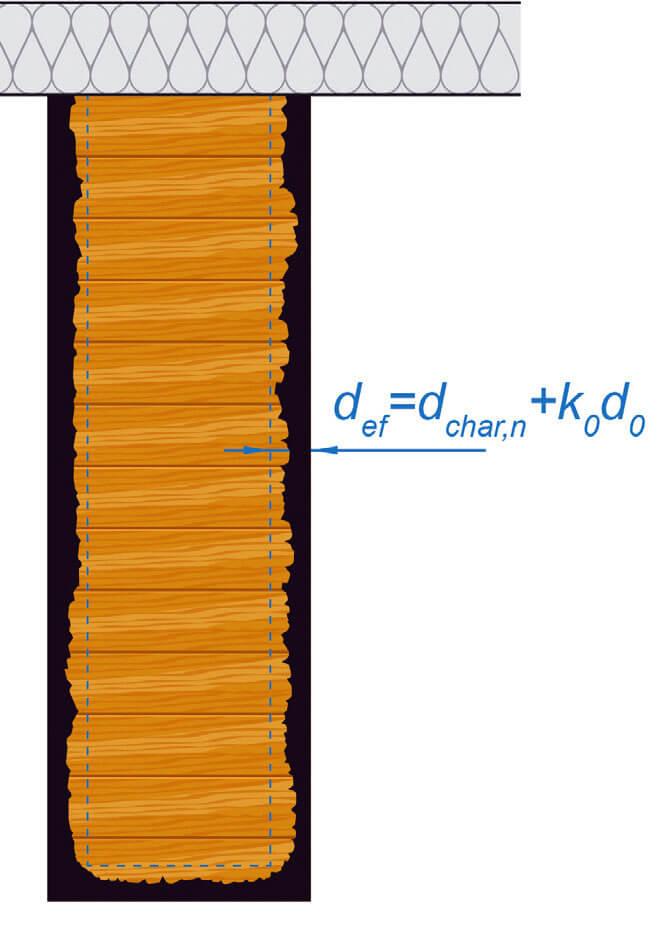Rys. 2. Efektywna głębokość zwęglania przekroju drewnianego - odporność ogniowa konstrukcji drewnianych