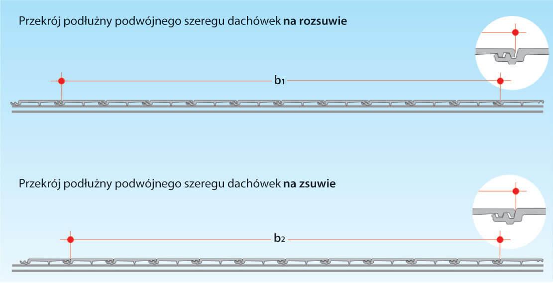 Podział dachu od deski szczytowej do deski szczytowej z prawidłową szerokością pokrycia W tym przypadku dekarz ma bardzo ograniczone pole działania. Powierzchnia dachu do pokrycia musi być bardzo dokładnie podzielona (wytyczona), a dachówka musi być dopasowana. Średnia szerokość pokrycia podobnie jak długość pokrycia sprawdzana jest na placu budowy, tyle tylko, że teraz boczne zamki zachodzą na siebie. Pomiar wykonywany jest każdorazowo przy zamkach podwójnego szeregu 10 rozsuniętych lub zsuniętych dachówek.